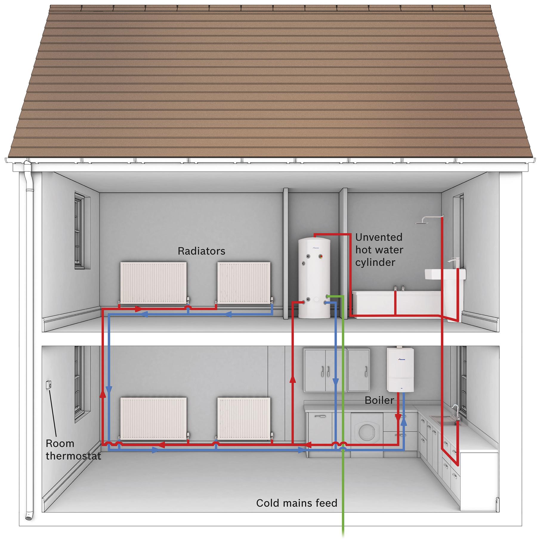 House System Diagram
